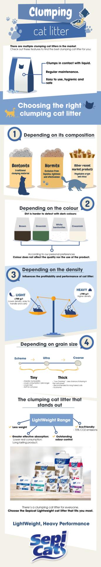 Infografía para saber qué arena de gato elegir para tu gato